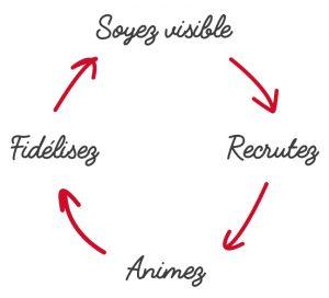 schéma-fidélisation