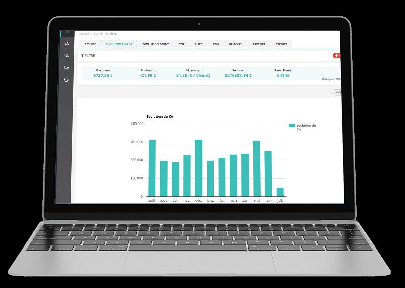 Interface de visualisation des statistiques du chiffre d'affaires