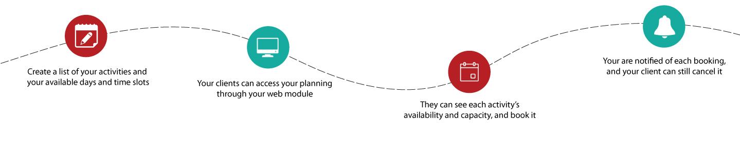 Walkthrough planning